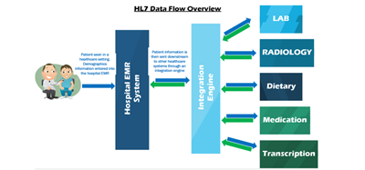 API) Solutions and Flawless Communication in HL7 - eTechLogix